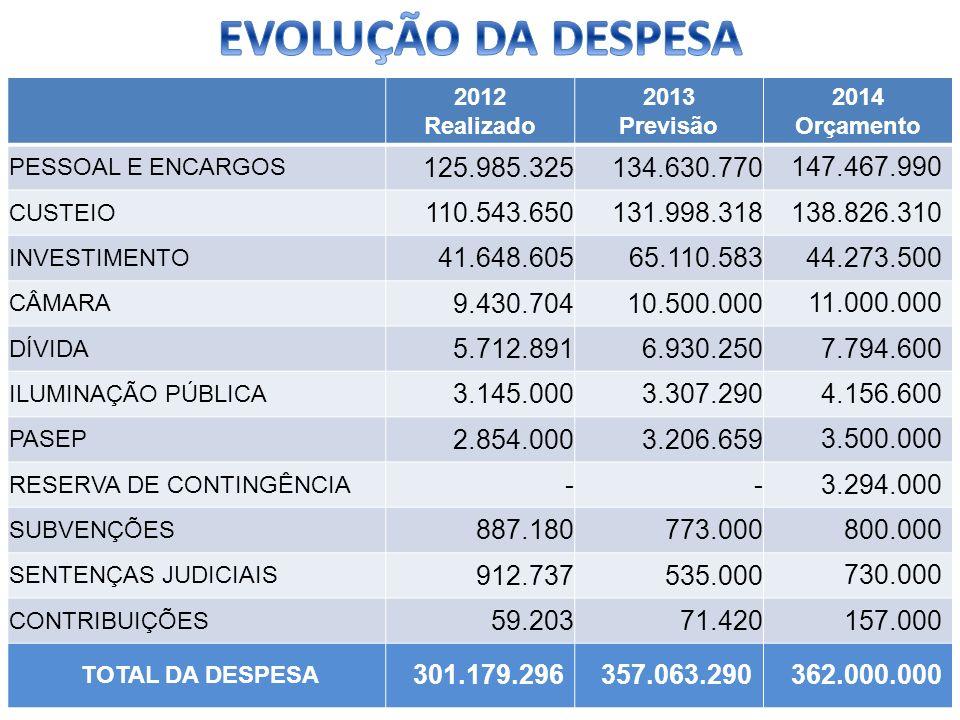 EVOLUÇÃO DA DESPESA 2012. Realizado. 2013. Previsão. 2014. Orçamento. PESSOAL E ENCARGOS. 125.985.325.
