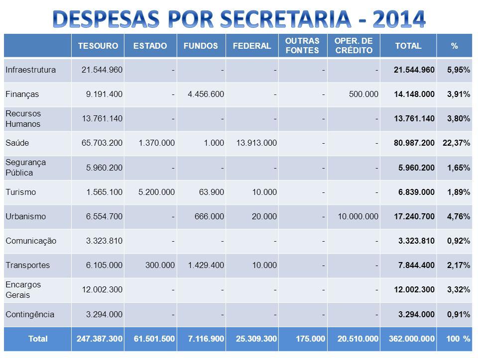 DESPESAS POR SECRETARIA - 2014