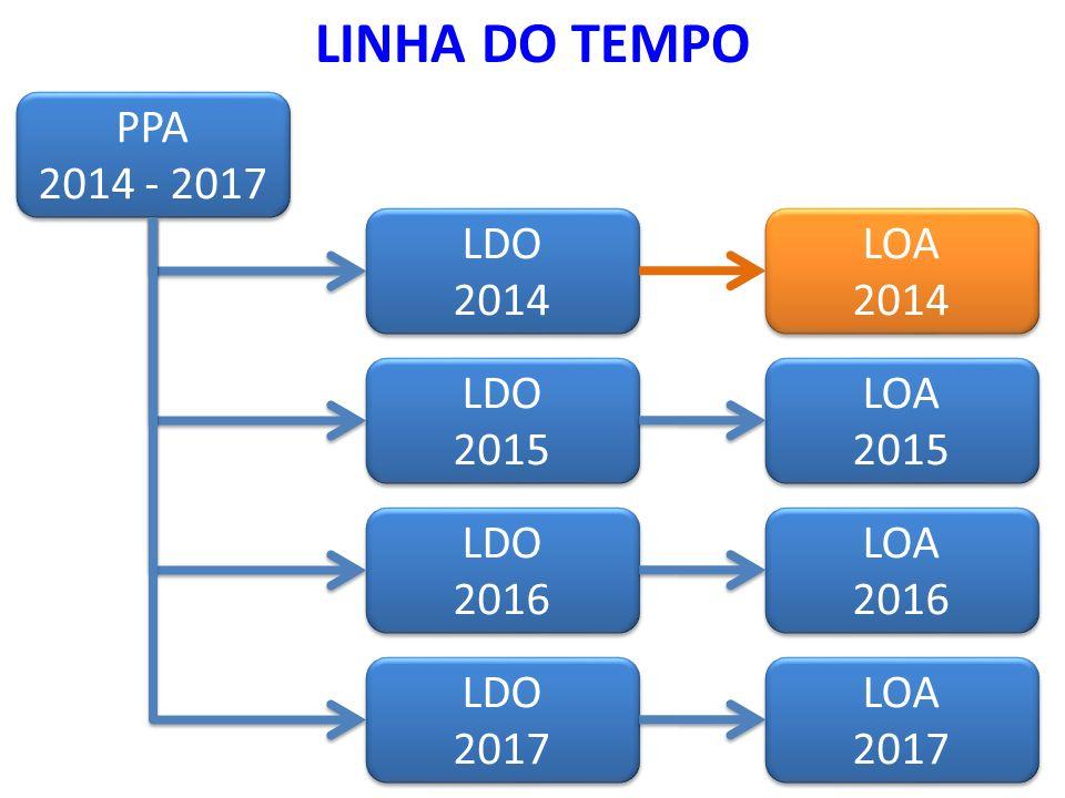 LINHA DO TEMPO PPA 2014 - 2017 LDO 2014 LOA 2014 LDO 2015 LOA 2015 LDO