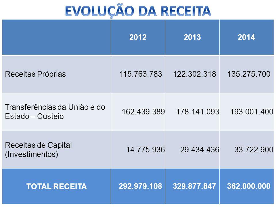 EVOLUÇÃO DA RECEITA 2012 2013 2014 Receitas Próprias 115.763.783