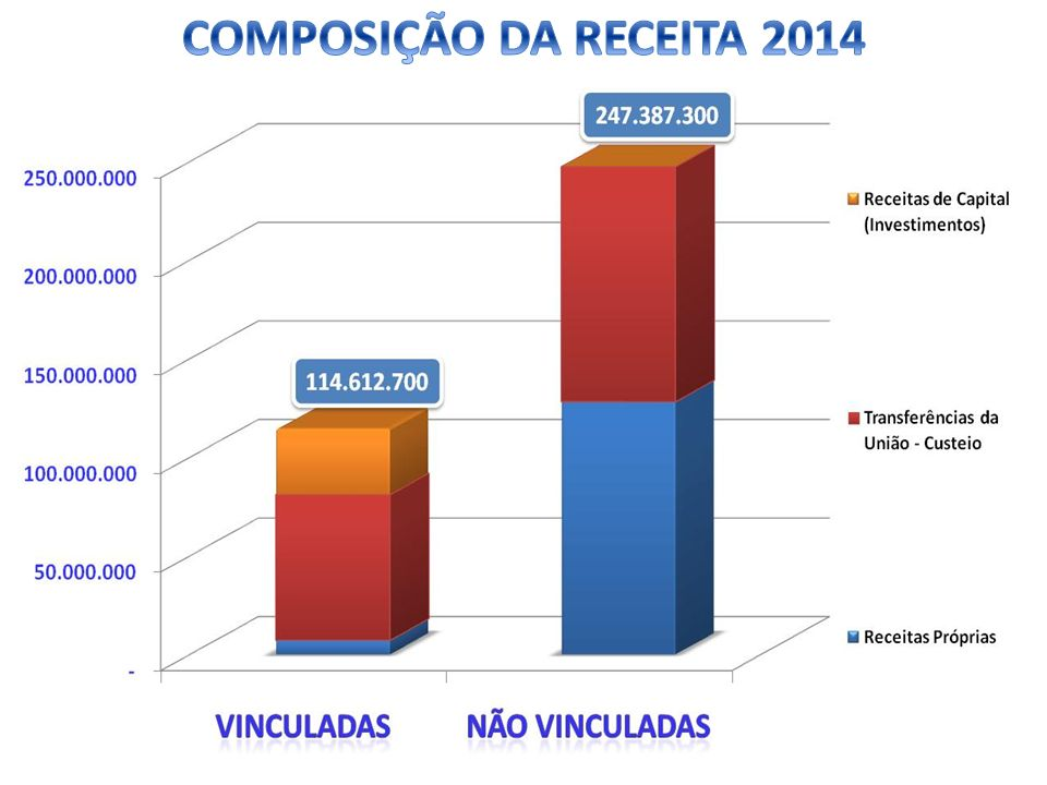 COMPOSIÇÃO DA RECEITA 2014
