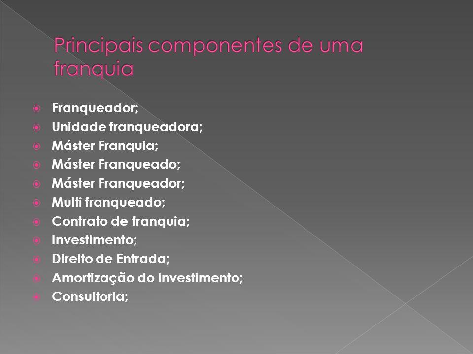 Principais componentes de uma franquia