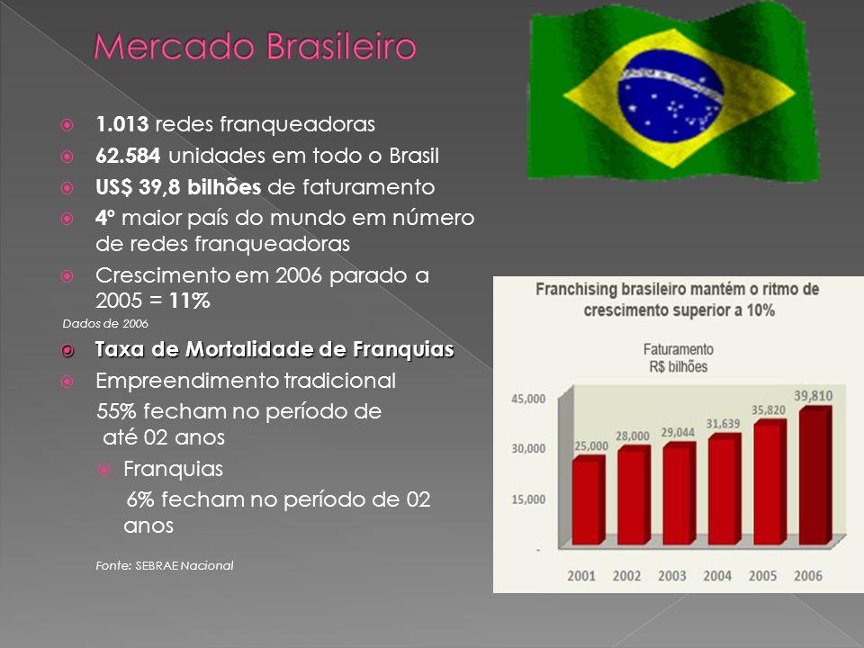 Mercado Brasileiro 1.013 redes franqueadoras