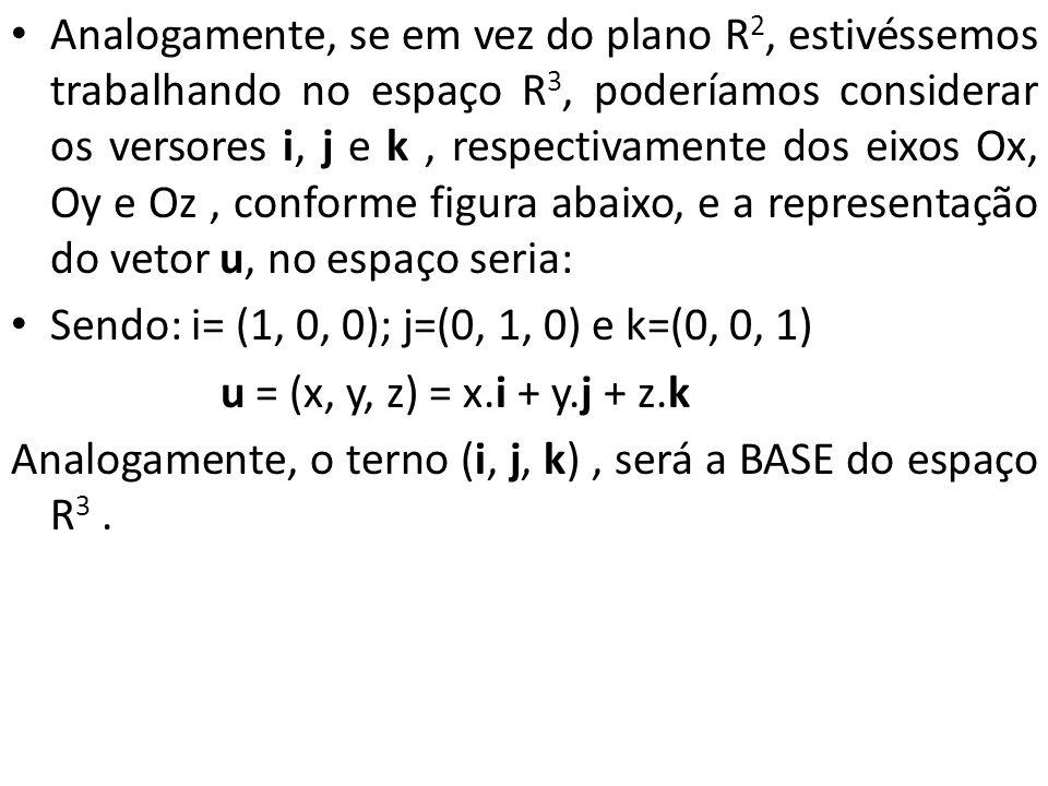 Analogamente, se em vez do plano R2, estivéssemos trabalhando no espaço R3, poderíamos considerar os versores i, j e k , respectivamente dos eixos Ox, Oy e Oz , conforme figura abaixo, e a representação do vetor u, no espaço seria: