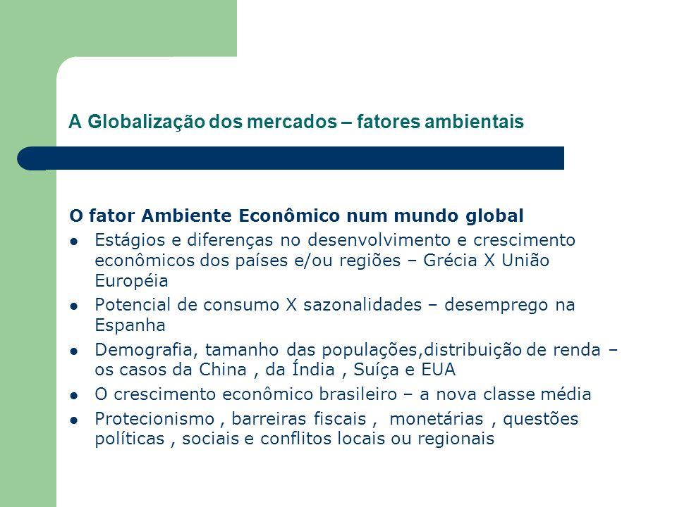 A Globalização dos mercados – fatores ambientais