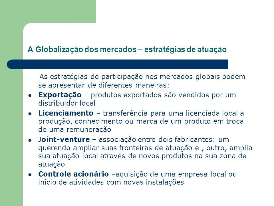 A Globalização dos mercados – estratégias de atuação