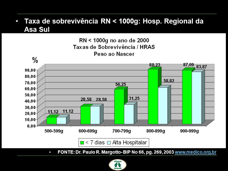 Taxa de sobrevivência RN < 1000g: Hosp. Regional da Asa Sul