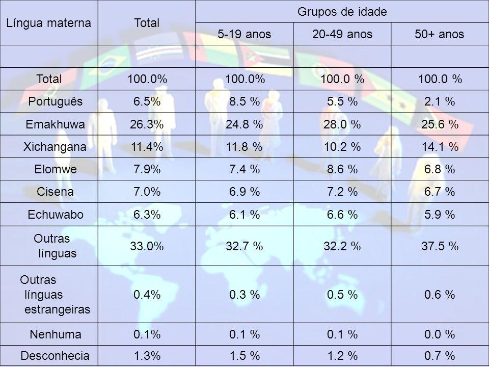 Língua materna Total. Grupos de idade. 5-19 anos. 20-49 anos. 50+ anos. 100.0% 100.0 % Português.