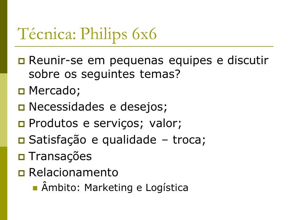 Técnica: Philips 6x6 Reunir-se em pequenas equipes e discutir sobre os seguintes temas Mercado; Necessidades e desejos;