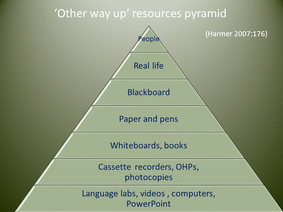 'Other way up' resources pyramid