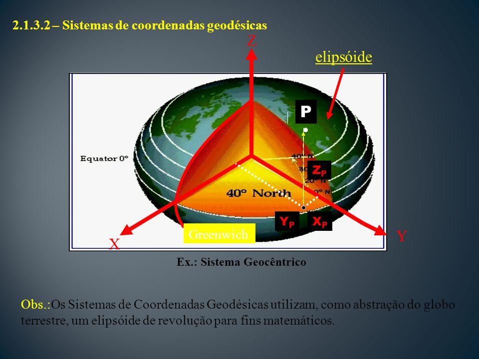 Z elipsóide P Y X 2.1.3.2 – Sistemas de coordenadas geodésicas