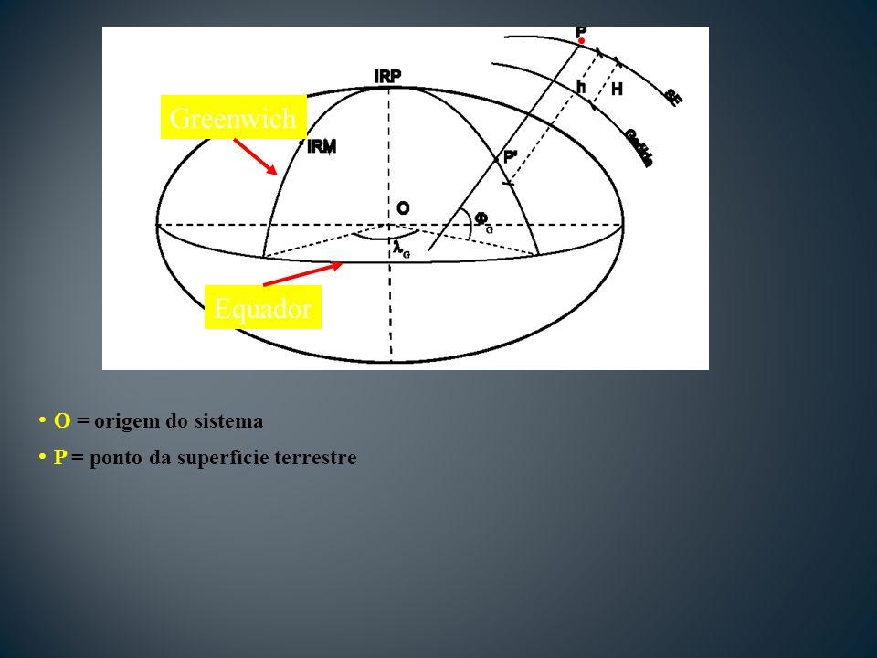 Greenwich Equador O = origem do sistema P = ponto da superfície terrestre