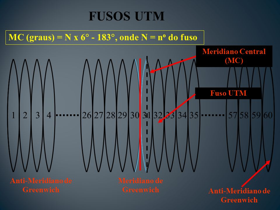 FUSOS UTM MC (graus) = N x 6 - 183, onde N = no do fuso 1 2 3 4 26