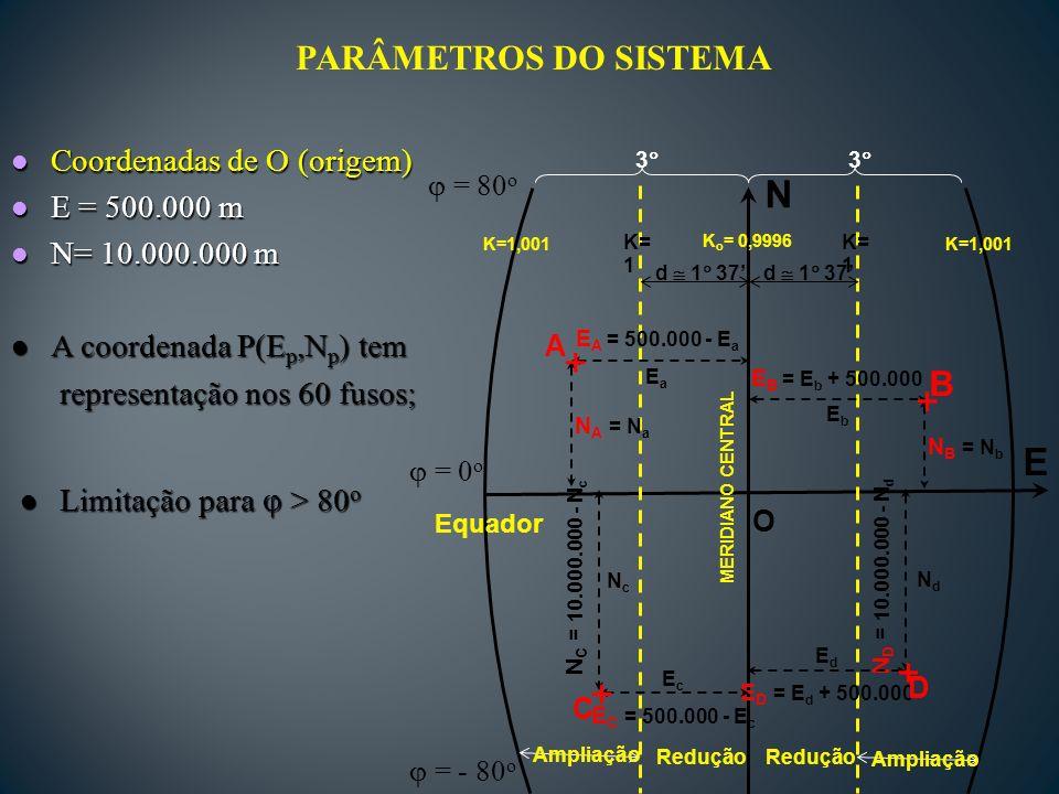 + + + + N E PARÂMETROS DO SISTEMA B Coordenadas de O (origem)
