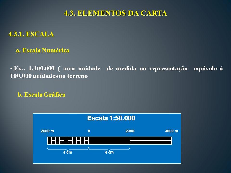 4.3. ELEMENTOS DA CARTA 4.3.1. ESCALA a. Escala Numérica