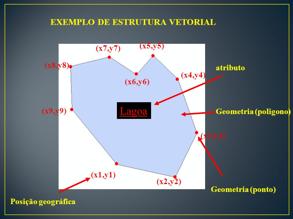 EXEMPLO DE ESTRUTURA VETORIAL