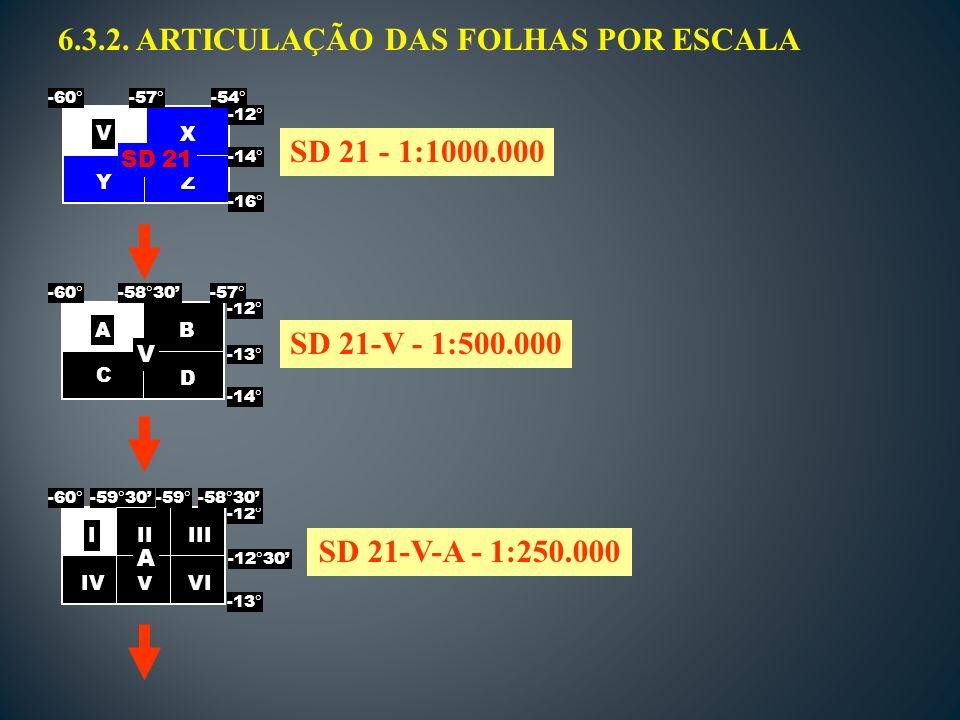 6.3.2. ARTICULAÇÃO DAS FOLHAS POR ESCALA