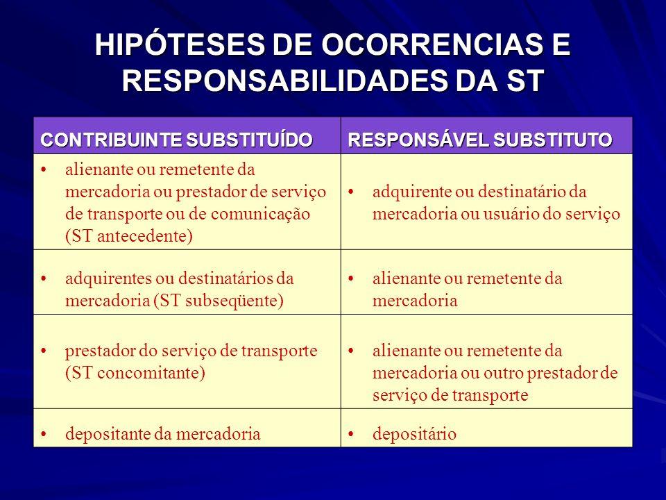 HIPÓTESES DE OCORRENCIAS E RESPONSABILIDADES DA ST