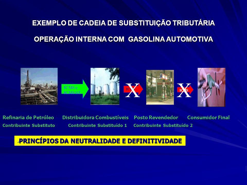 EXEMPLO DE CADEIA DE SUBSTITUIÇÃO TRIBUTÁRIA OPERAÇÃO INTERNA COM GASOLINA AUTOMOTIVA