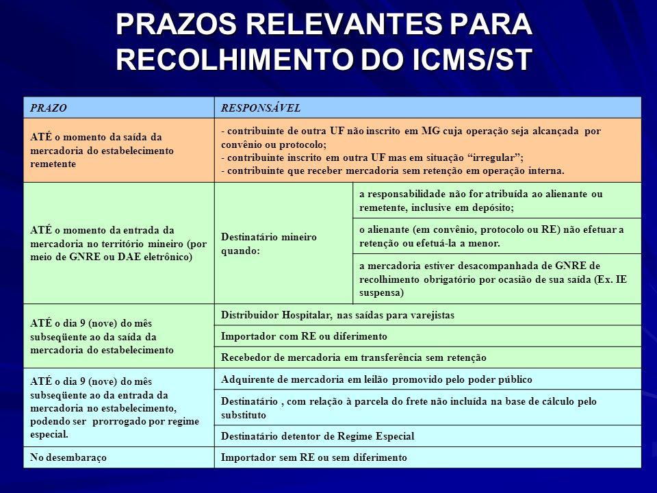 PRAZOS RELEVANTES PARA RECOLHIMENTO DO ICMS/ST