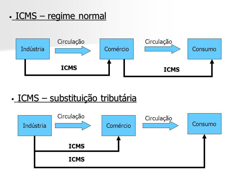 ICMS – substituição tributária