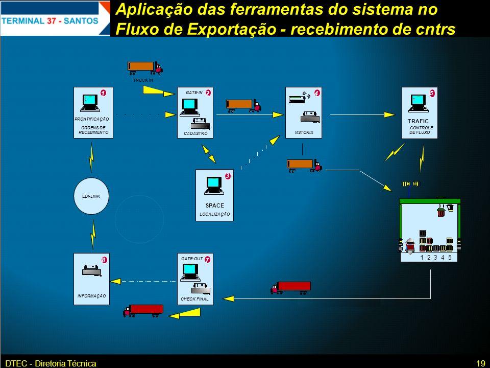 Aplicação das ferramentas do sistema no Fluxo de Exportação - recebimento de cntrs