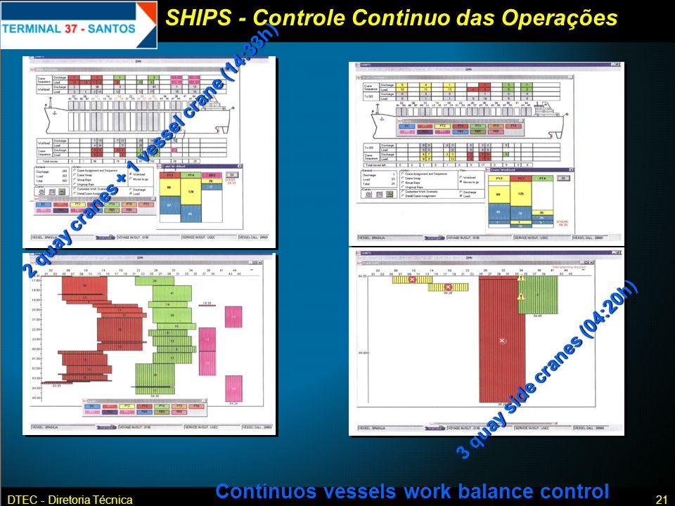 SHIPS - Controle Continuo das Operações