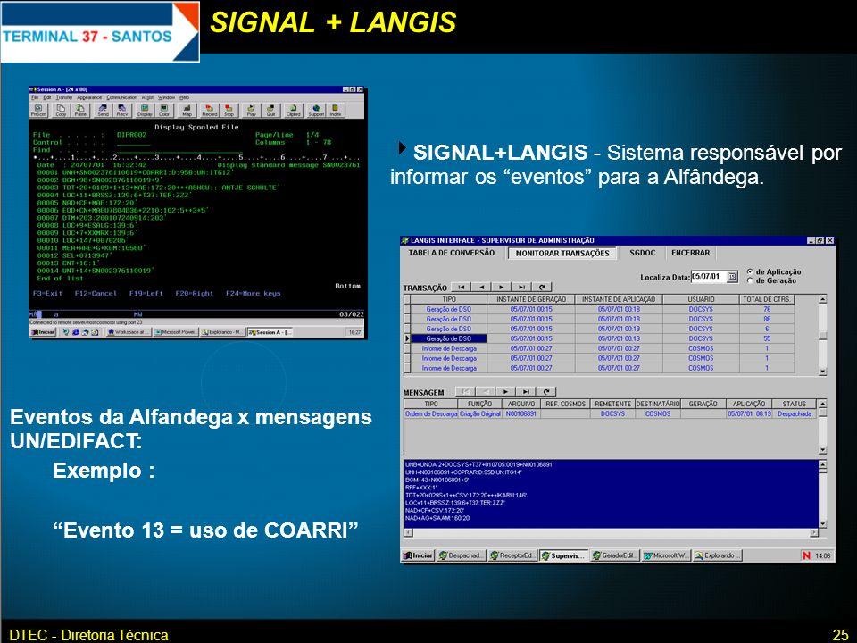 SIGNAL + LANGIS SIGNAL+LANGIS - Sistema responsável por informar os eventos para a Alfândega. Eventos da Alfandega x mensagens UN/EDIFACT: