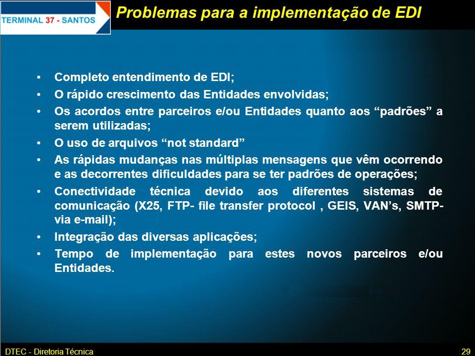 Problemas para a implementação de EDI
