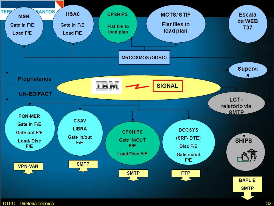 LCT - relatório via SMTP