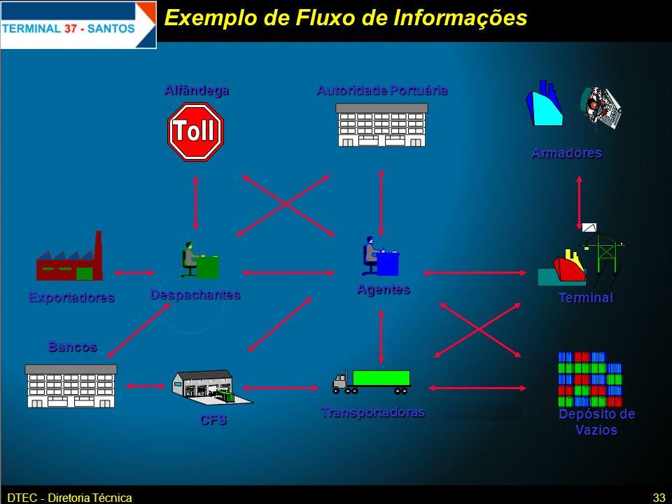 Exemplo de Fluxo de Informações
