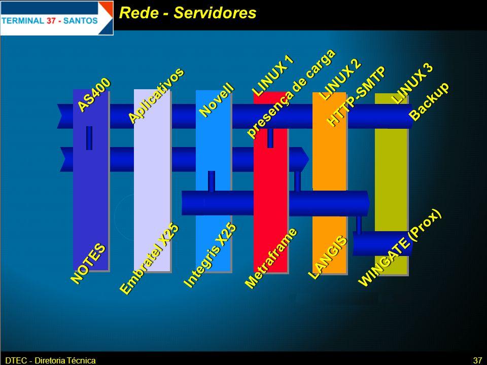 Rede - Servidores presença de carga LINUX 1 LINUX 2 HTTP-SMTP LINUX 3