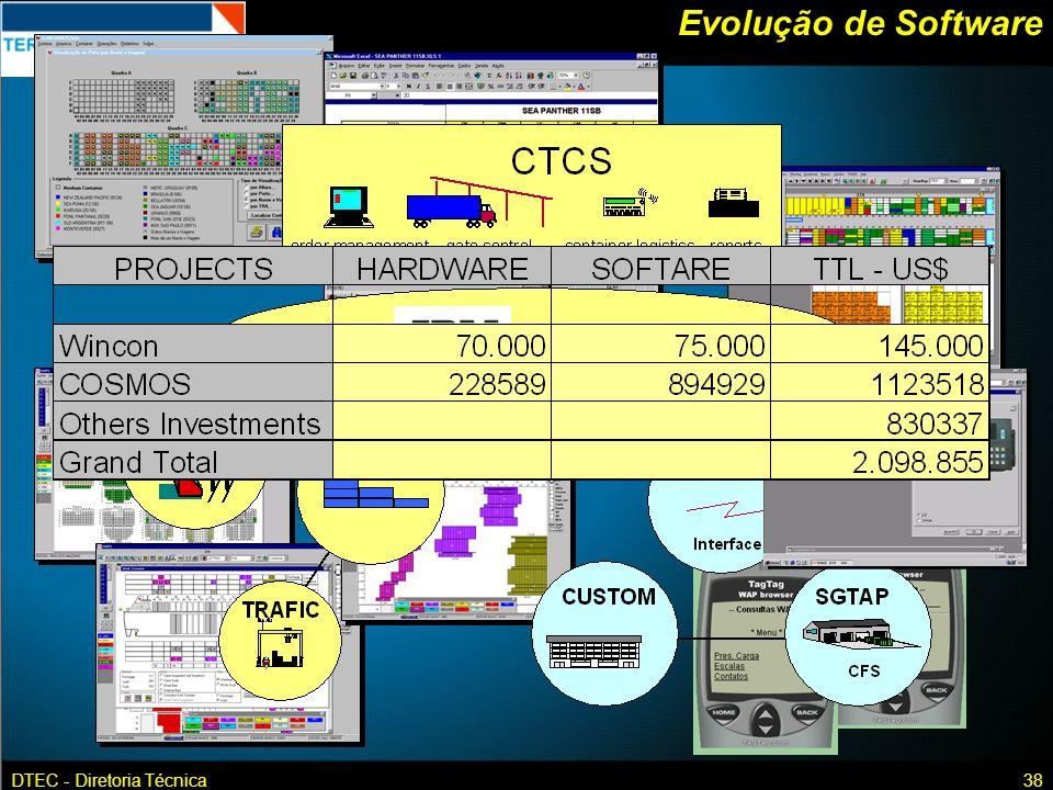 Evolução de Software DTEC - Diretoria Técnica