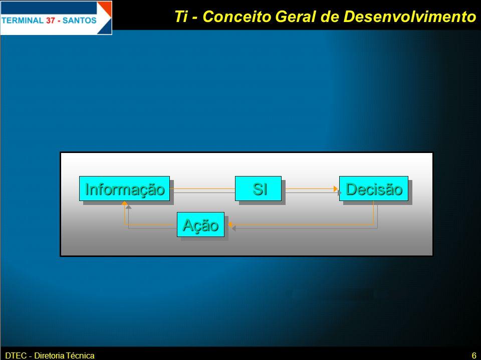Ti - Conceito Geral de Desenvolvimento