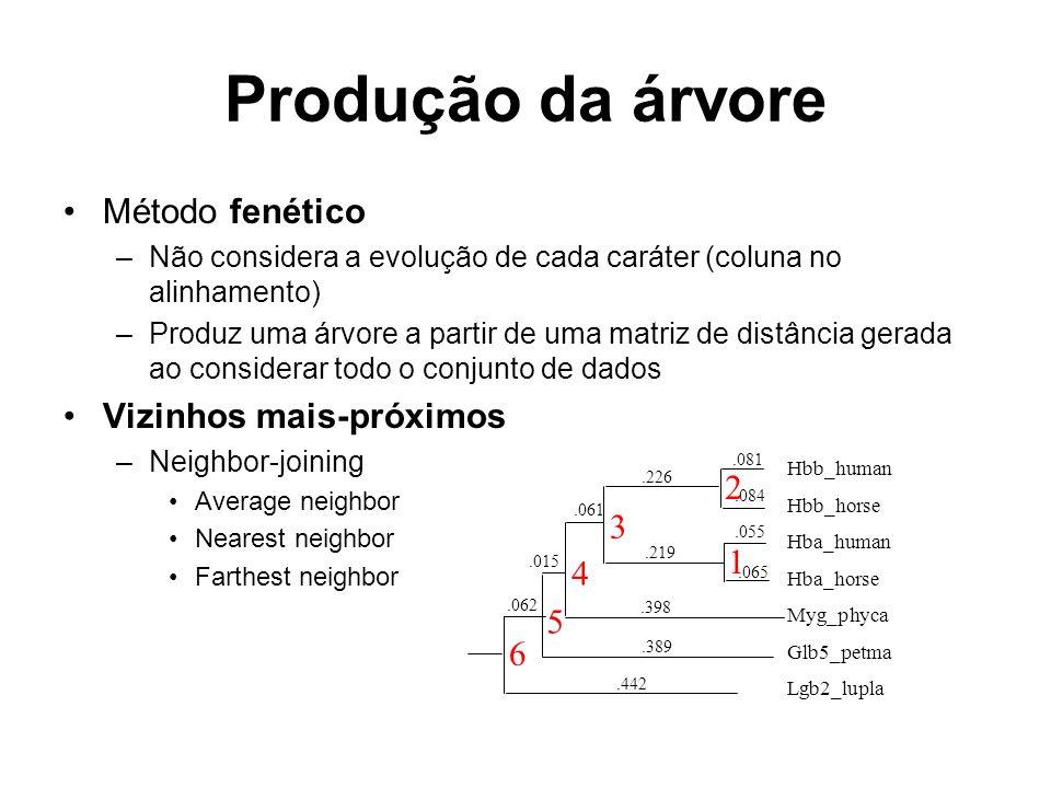 Produção da árvore Método fenético Vizinhos mais-próximos 2 3 1 4 5 6