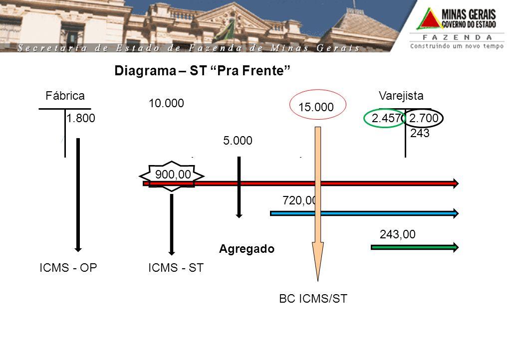 Diagrama – ST Pra Frente