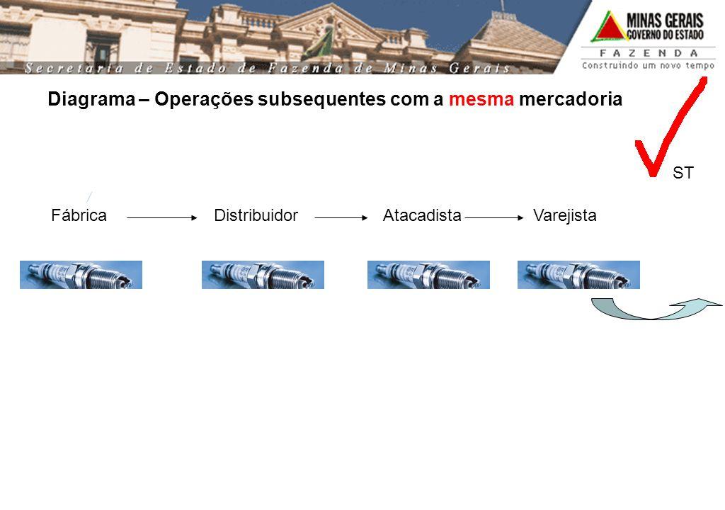 Diagrama – Operações subsequentes com a mesma mercadoria