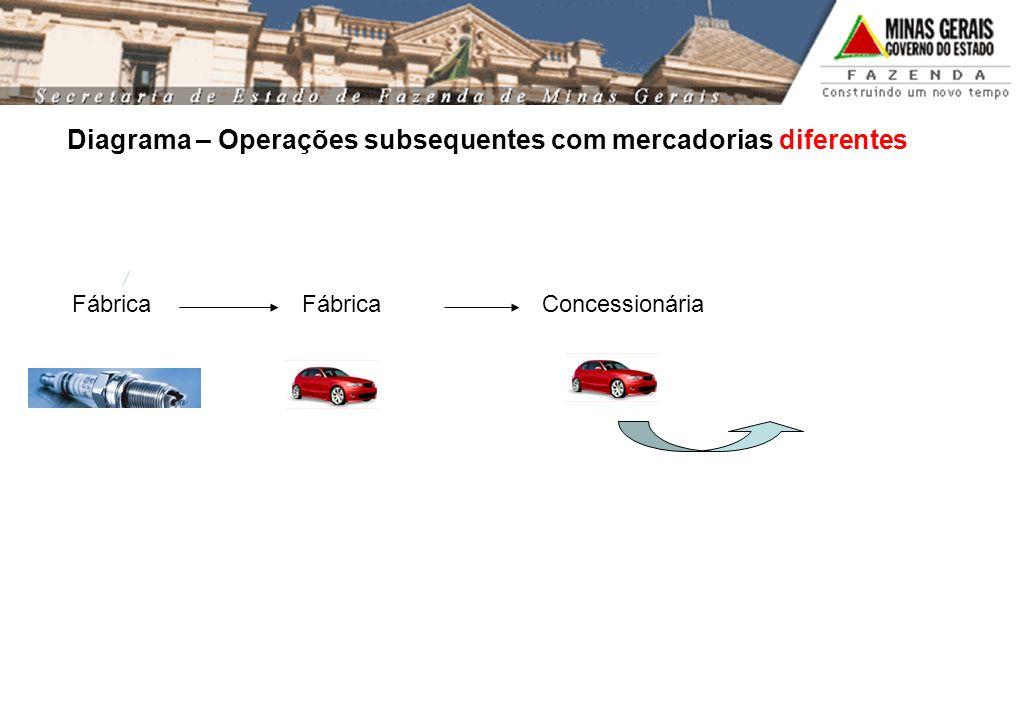 Diagrama – Operações subsequentes com mercadorias diferentes