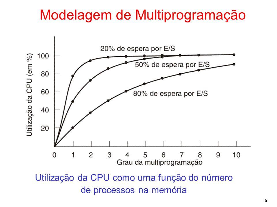 Modelagem de Multiprogramação