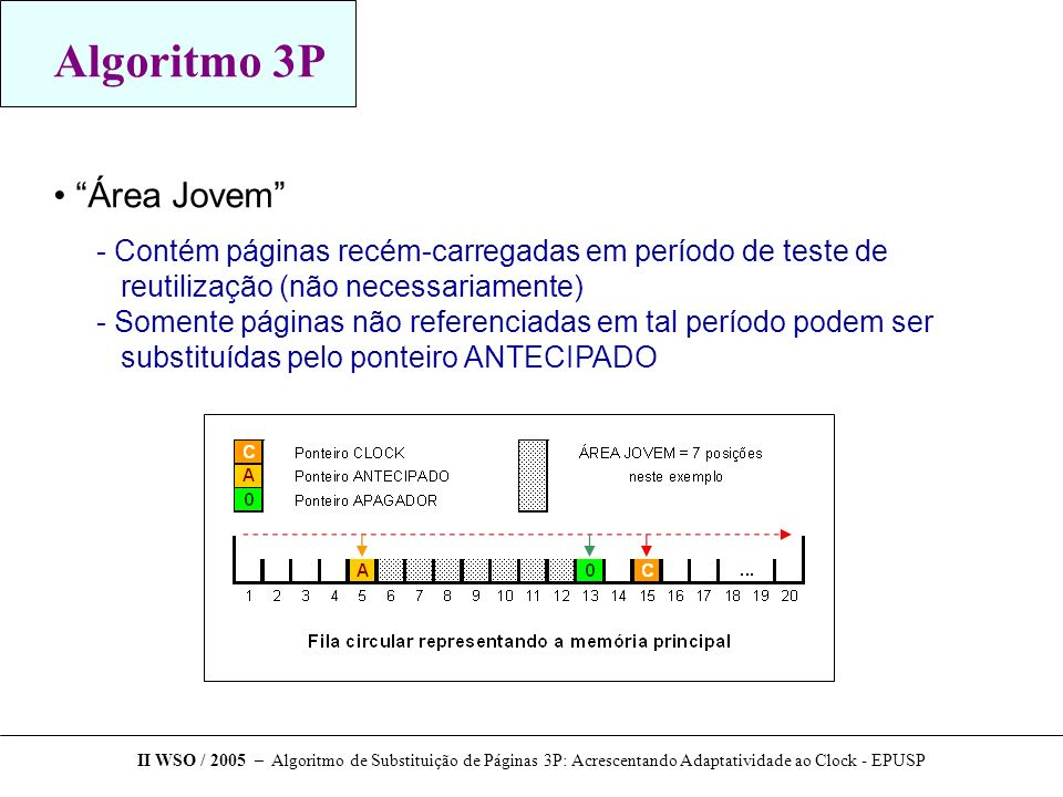 Algoritmo 3P Área Jovem