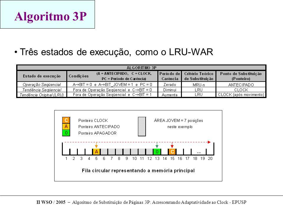 Algoritmo 3P Três estados de execução, como o LRU-WAR