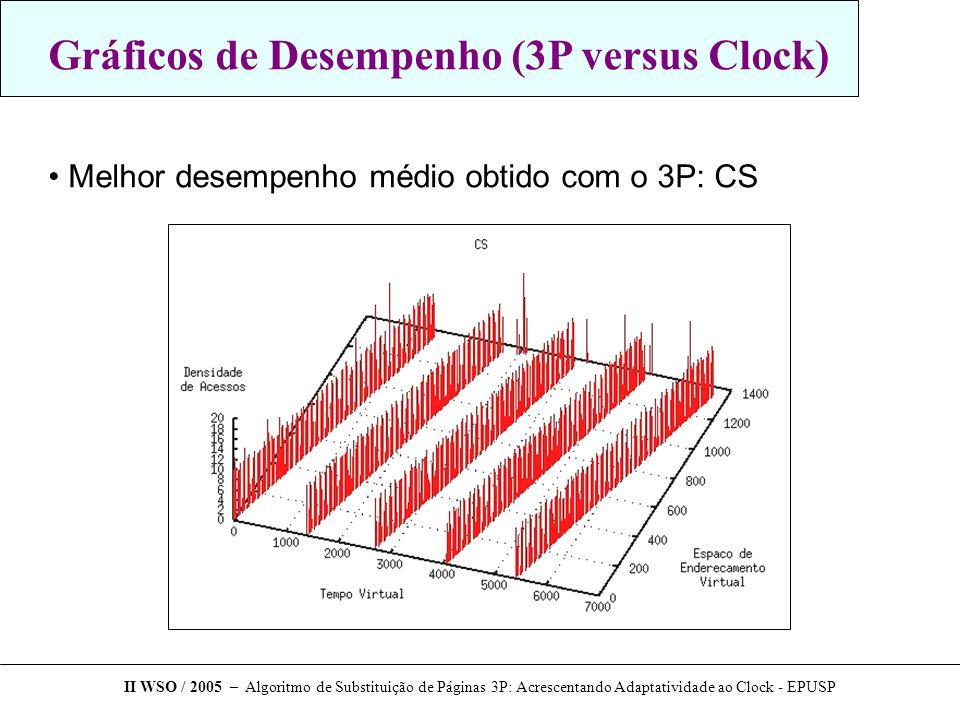 Gráficos de Desempenho (3P versus Clock)