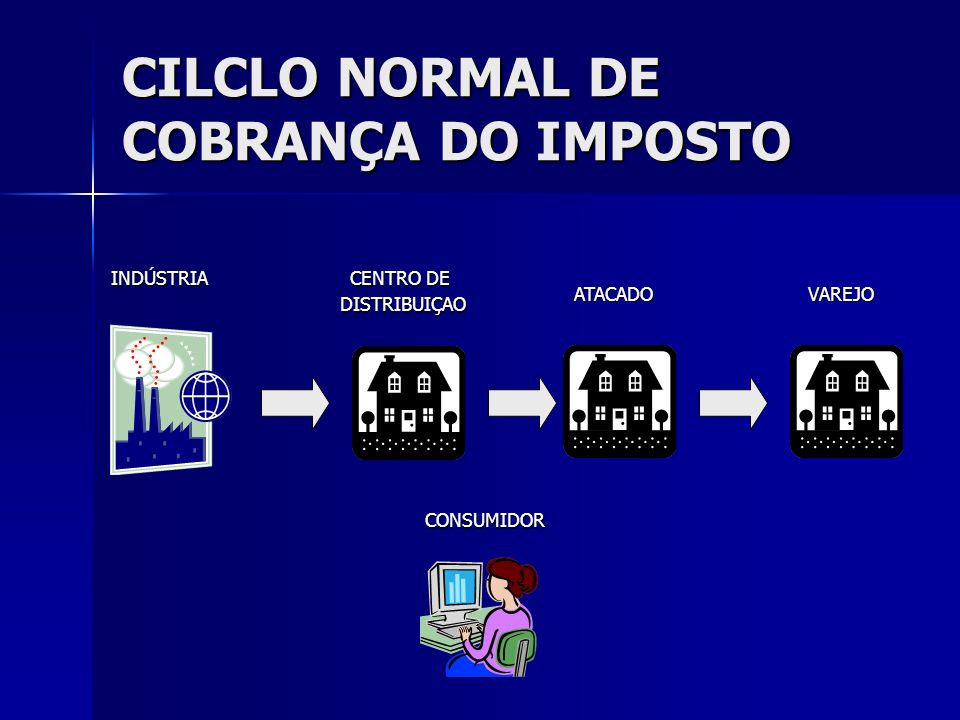 CILCLO NORMAL DE COBRANÇA DO IMPOSTO