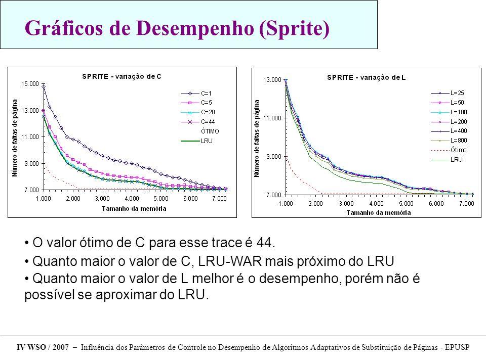 Gráficos de Desempenho (Sprite)