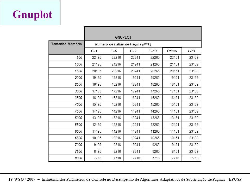 Número de Faltas de Página (NPF)