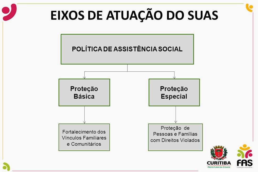 EIXOS DE ATUAÇÃO DO SUAS POLÍTICA DE ASSISTÊNCIA SOCIAL