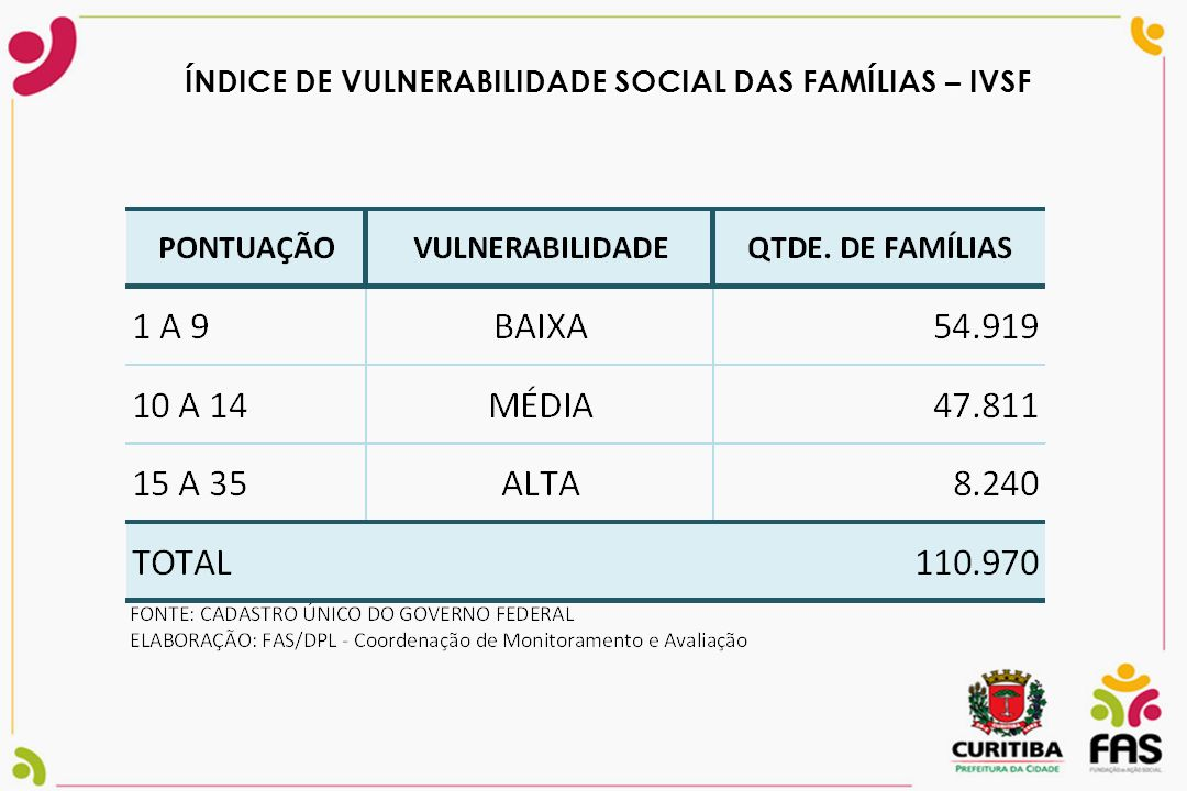 ÍNDICE DE VULNERABILIDADE SOCIAL DAS FAMÍLIAS – IVSF
