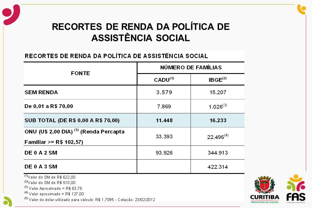 RECORTES DE RENDA DA POLÍTICA DE ASSISTÊNCIA SOCIAL