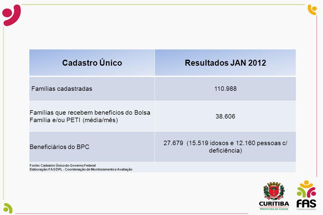 27.679 (15.519 idosos e 12.160 pessoas c/ deficiência)