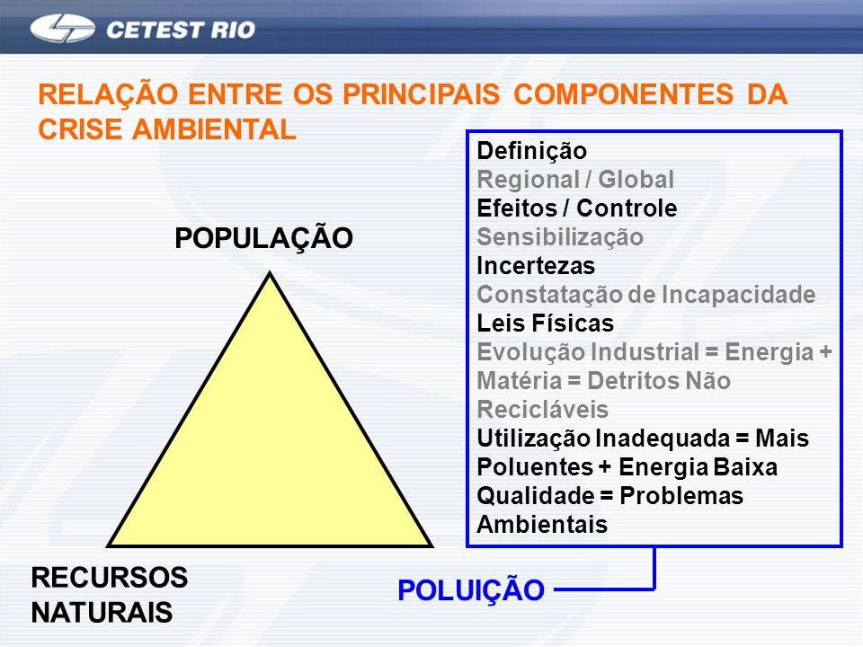 RELAÇÃO ENTRE OS PRINCIPAIS COMPONENTES DA CRISE AMBIENTAL